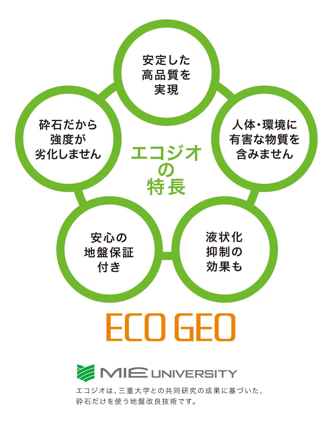 エコジオ工法